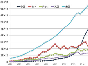 GDPとイノベーション