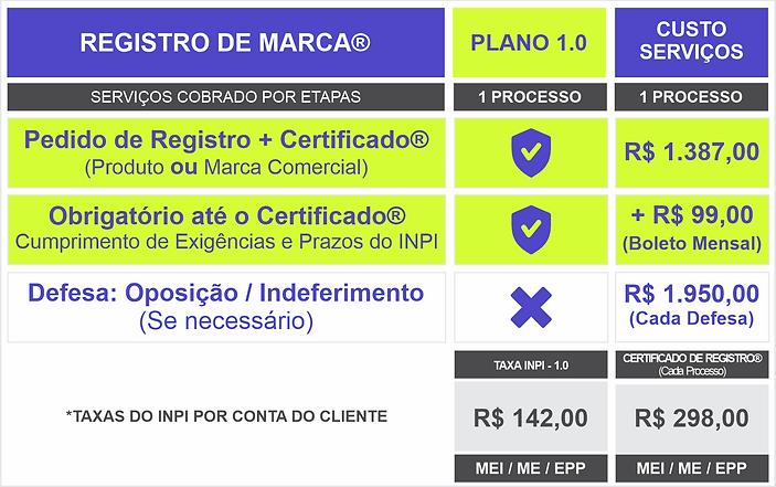 tabela de preços registro de marcas INPI
