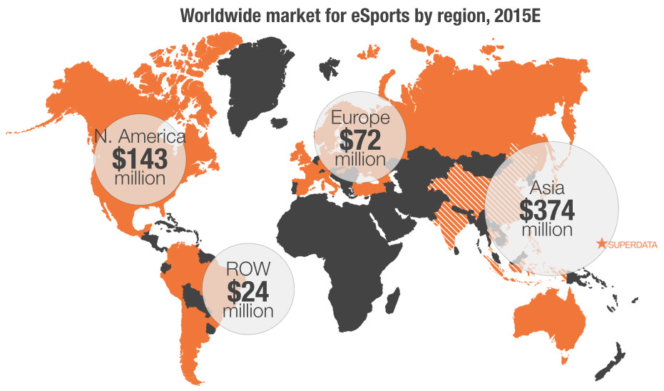 Tamanho do mercado do e-sports no mundo. Fonte: Superdata