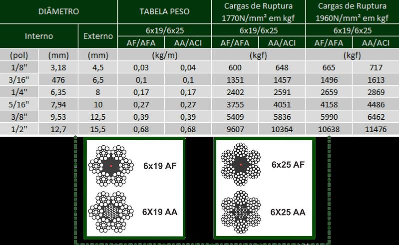 cabo-de-aco-revestido-tabela6x19.png