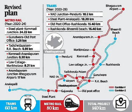 The two-phase, 80-km facility is estimated to cost Rs. 16,000 crore Ahead of the decision to shift Secretariat to Visakhapatnam, decks have been cleared for the revised Visakhapatnam Metro Rail Project.
