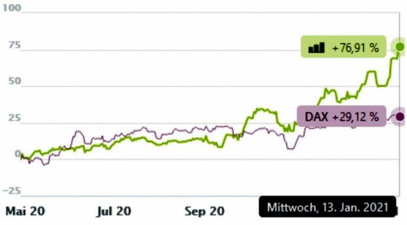 Performancevergleich mit DAX