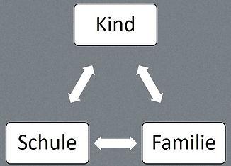 Systemisches Beziehungsdreieck