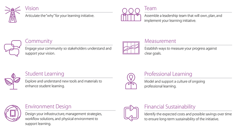 8-Elemente für den Erolg, Konzept Educatio, Technologie in der Schule,