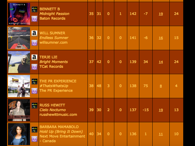 SmoothJazz.com Charts Top 50