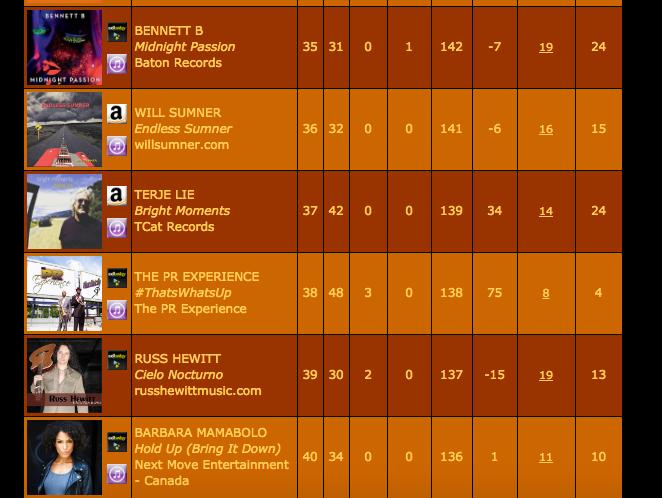 SmoothJazz.com Charts Top 50