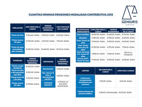 Novedades 2018 (2). Incrementos del Salario Mínimo Interprofesional y de las pensiones del Sistema d