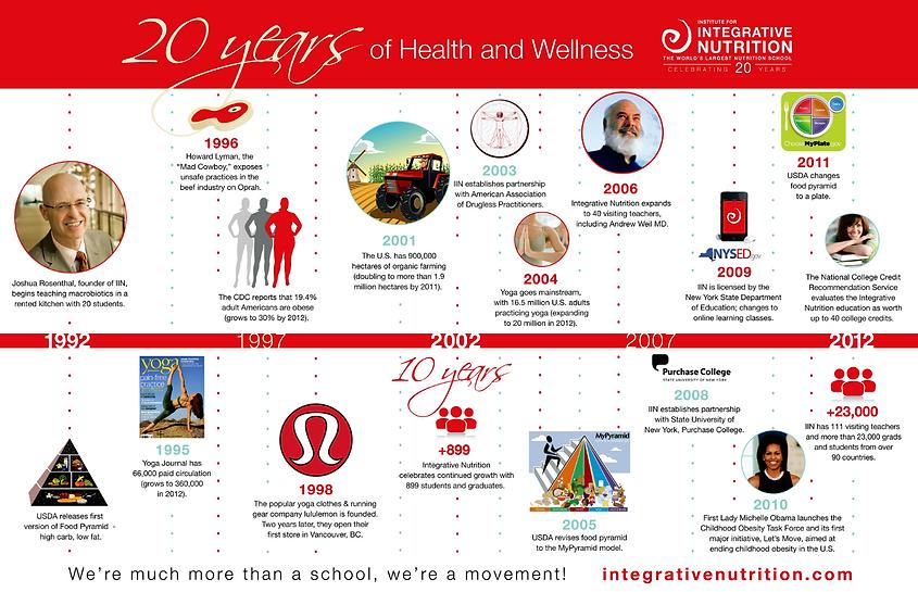 Guide, Book, IIN, Health, Wellness