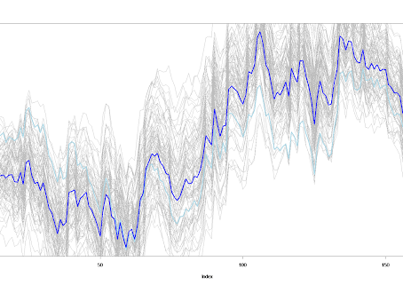 CUSUM plots for operating time