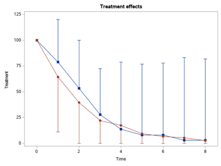 Half-whiskers plot of difference in treatment effect