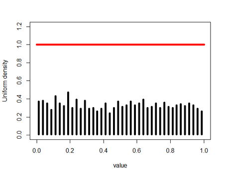 Produce animation in R illustrating uniform and Gaussian density