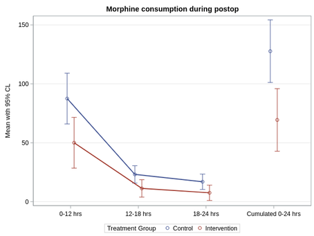 Graphics in SAS SGPLOT illustrating ANOVA analysis results.