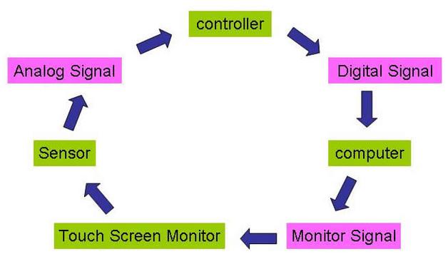第3期 義發科技Touch Pad US5825352專利初階解剖