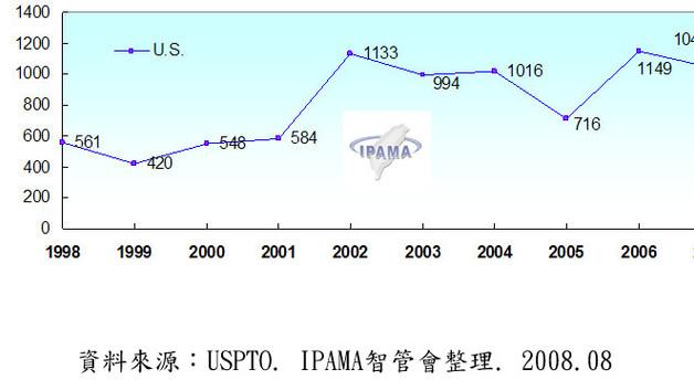 第5期 美國專利商標局(USPTO)核准之植物專利統計報告