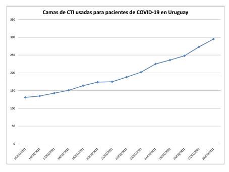 La última semana Uruguay aumentó más del 50% ingresos a CTI y muertes por COVID-19
