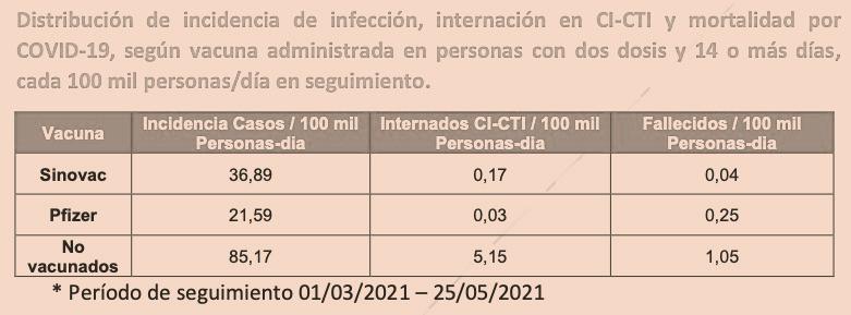 #ResultadosPreliminares- Vacunas salvan vidas