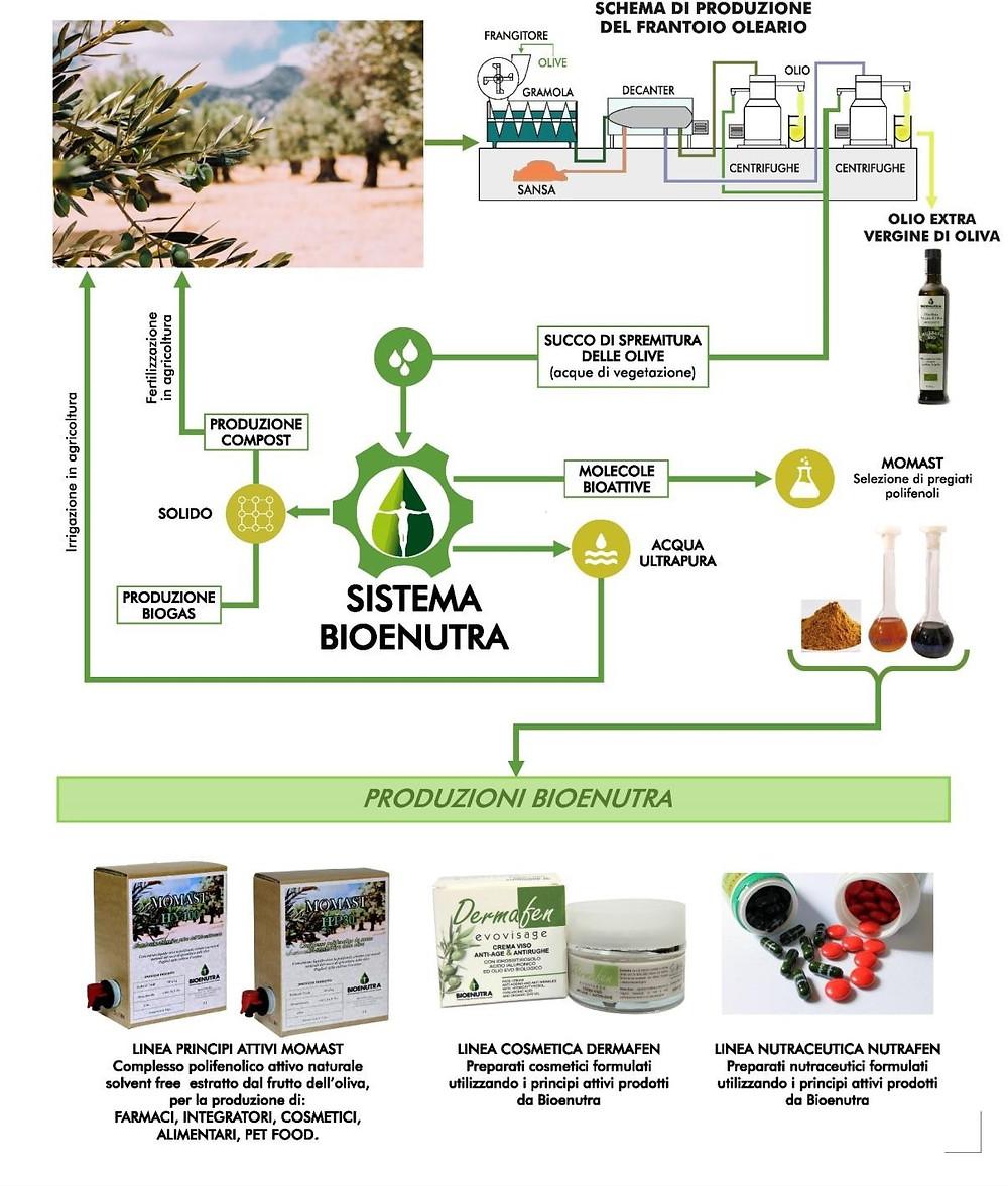 che-sia-benedetta-la-moda-schema-produzione-bioneutra-dermafen