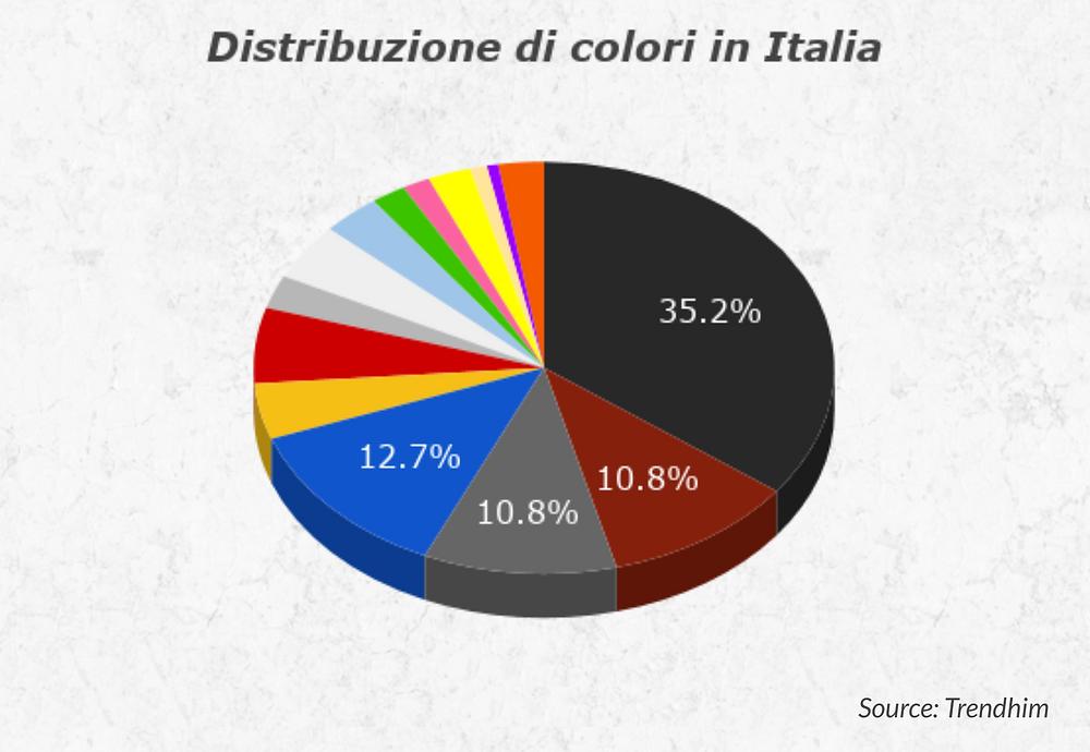 che-sia-benedetta-la-moda-distribuzione-colori-italia
