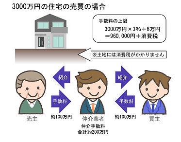3000万円の不動産売買の仲介手数料