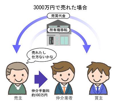(画像1)不動産を売却した時の売主の心境