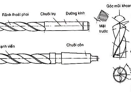 Về Mũi khoan xoắn ruột gà Twist Drills (Drilling-Phần 3)