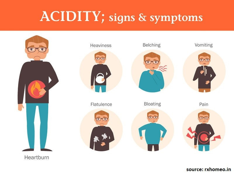 Acidity signs and symptoms
