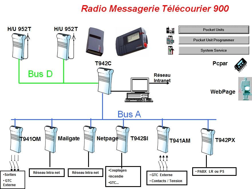 Radiomessagerie , Bus , Télécourier , Ascom