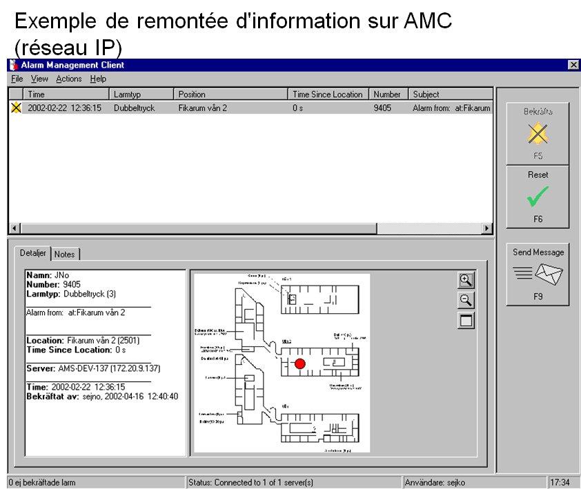 AMC , Alarm management client , remontée d'information