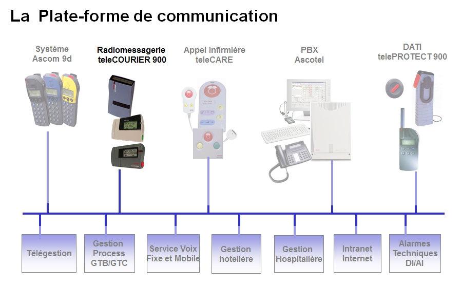 Radiomessagerie Ascom , telecourier, plate-forme de communication