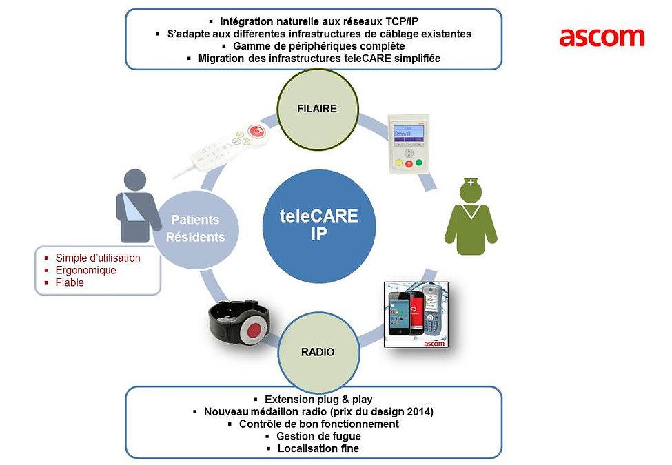 ascom Telecare