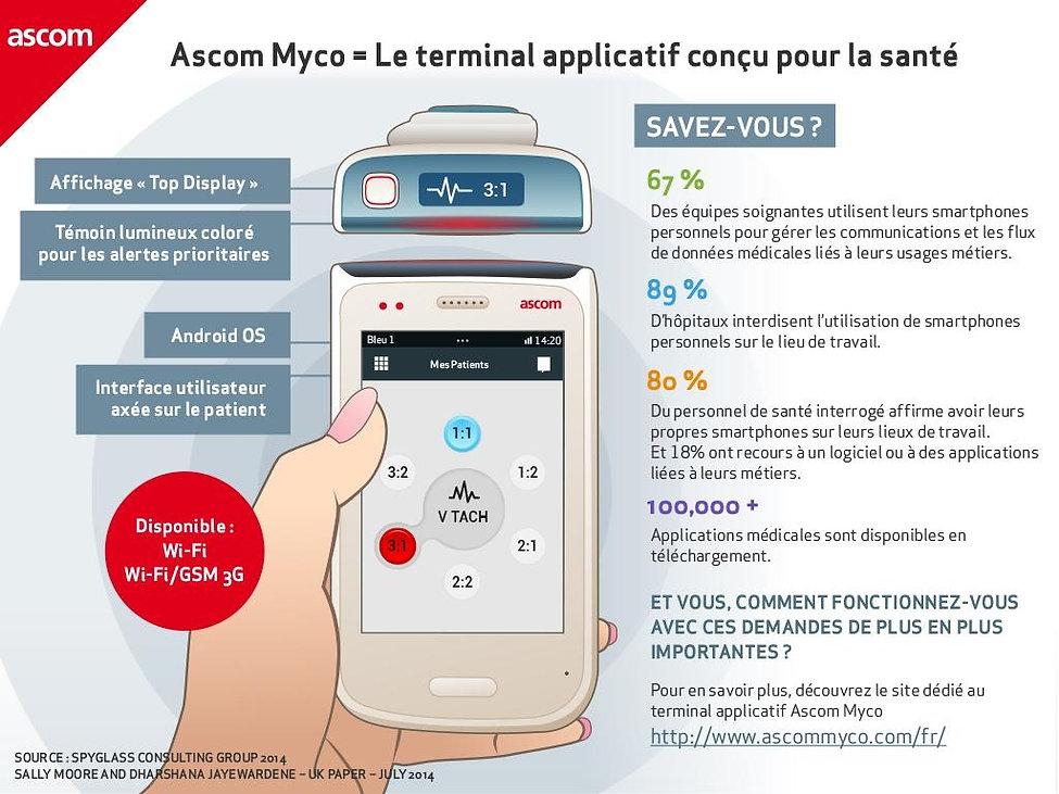 Ascom Myco , Appel malades , Smartphone médical , Dect , Tactile, terminal de santé