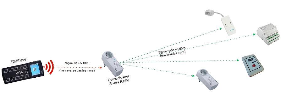 conversion IR radio.jpg