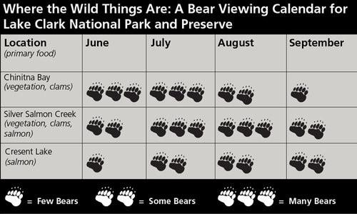 Bear viewing calendar for Lake Clark National Park & Preserve in Alaska.