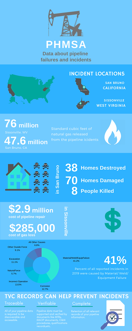 PHMSA infographic.png