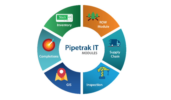 Pipetrak IT Modules.png