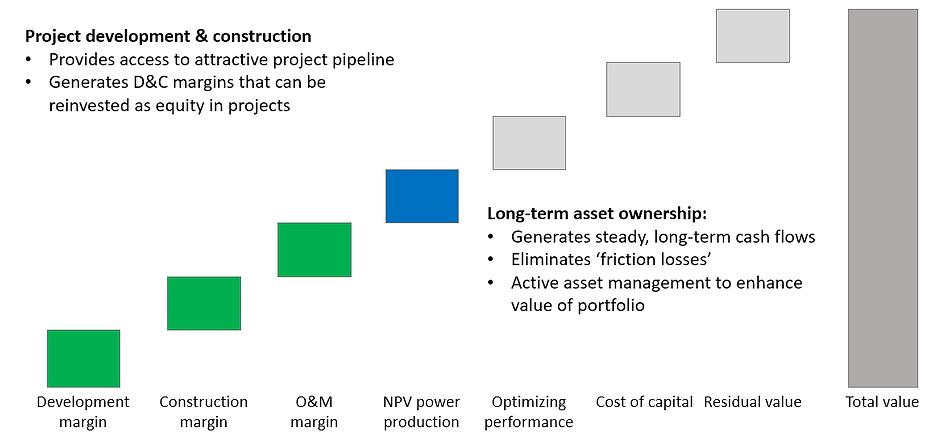 Value model.png