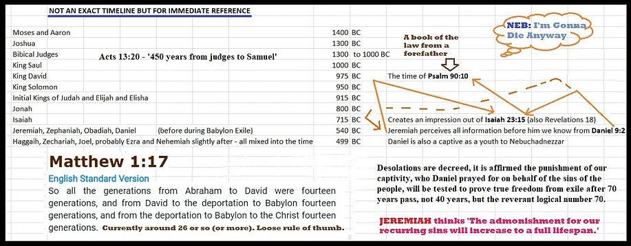 Prophet Timeline Rough Guide.jpg