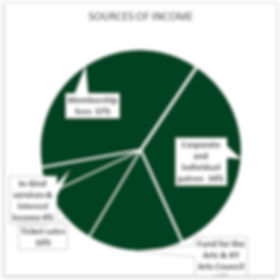 Sources of Income 2018-19.jpg