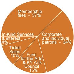 RevenueGraph.png