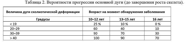 Статья Горковского сколиоз 4.jpg