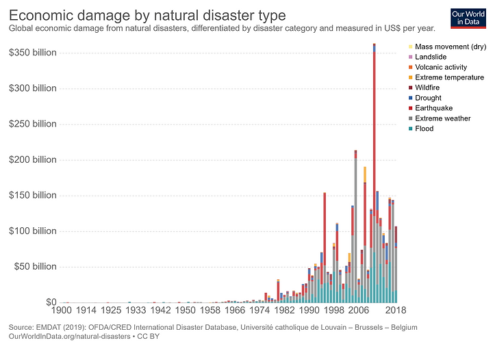 economic-damage-from-natural-disasters.p