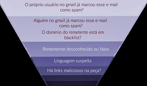 filtros-anti-spam-gmail