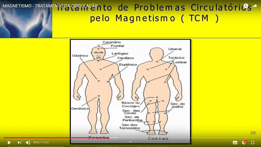 centros de força para tratamento com magnetismo humano