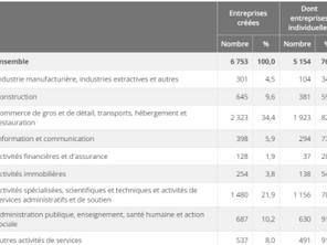 L'entrepreneuriat à Montpellier : un écosystème propice à la réussite