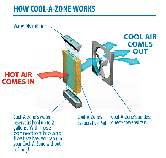 How Cool-A-Zone Works, Evaporative Cooli