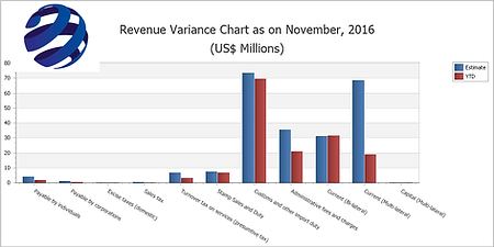 Revenue Variance Chart.png