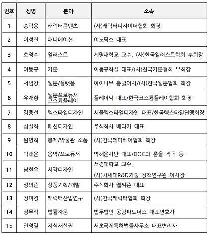 캐릭터콘텐츠저작권지식재산권 전문위원회 명단.jpg