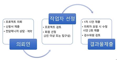 캐릭터디자인 개발 의뢰 프로세스.png