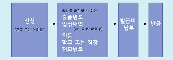 캐릭터디자이너협회 입상확인 순서.jpg