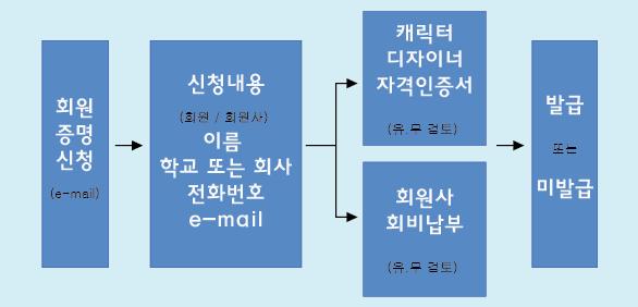 회원 또는 회원사 증명서 발급 순서.png